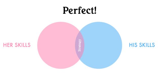 Perfect Overlap