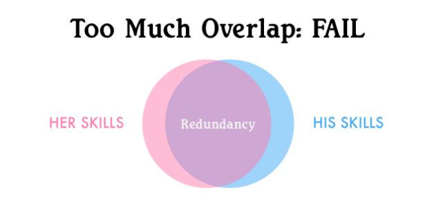 Too Much Overlap