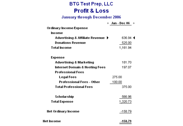 Beat The GMAT - Profit & Loss 2006